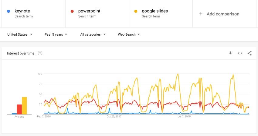 Google Slides trends presentation software