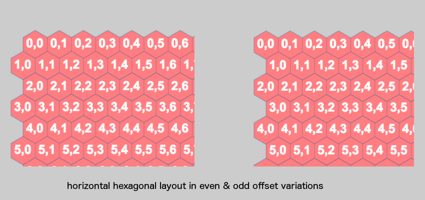Horizontal hexagonal layout with even odd offsets