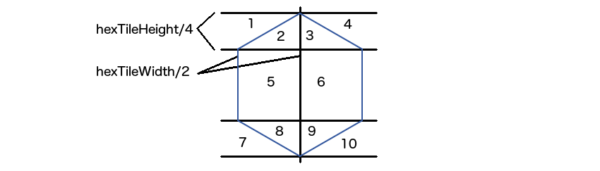 a horizontally laid hexagonal tile split into regions