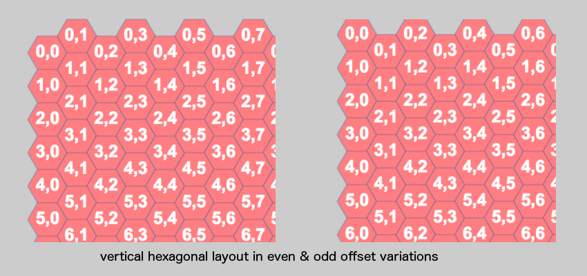 Vertical hexagonal layout showing even  odd variations