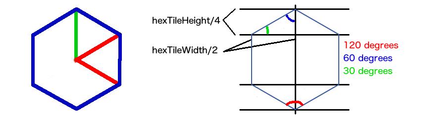Hexagonal Character Movement Using Axial Coordinates