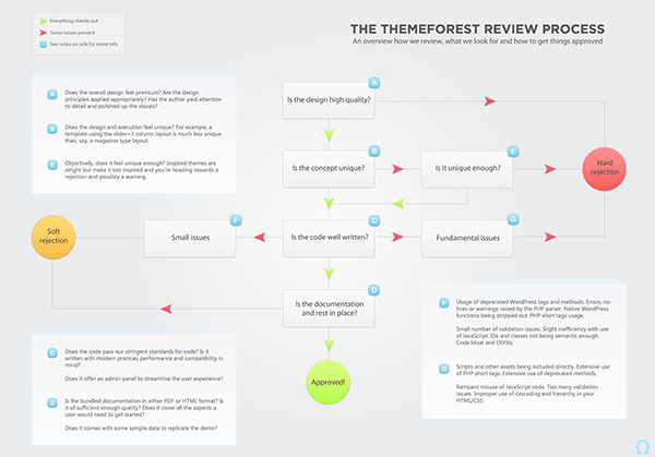 ThemeForest theme approval process