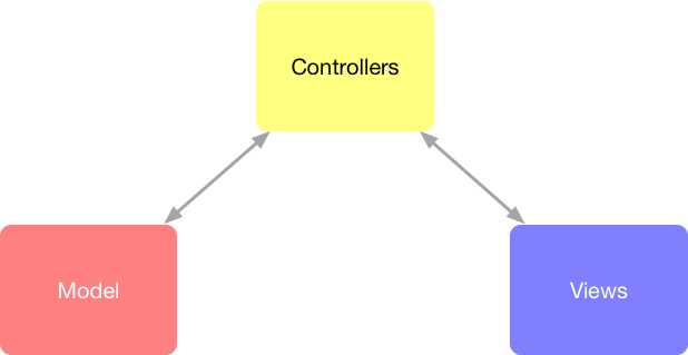 Simplistic view of the MVC pattern