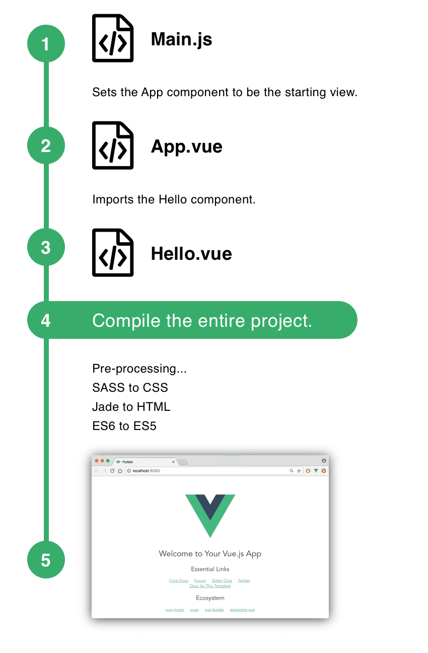 Vue build process