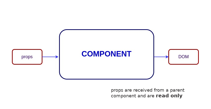 Stateful vs Stateless Component Component with props