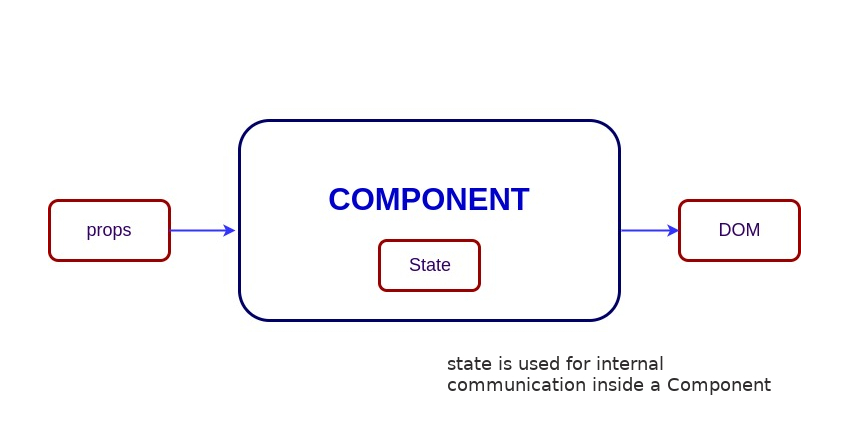 Stateful vs  Stateless Functional Components in React