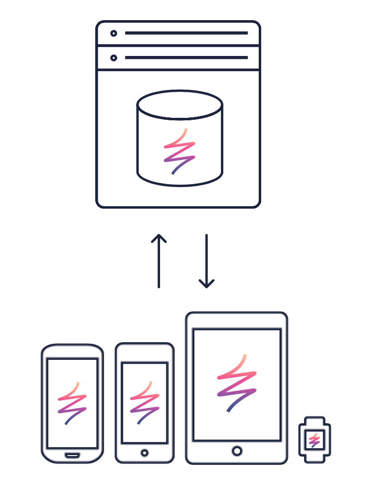 Illustration of data flow in Realm Mobile Platform