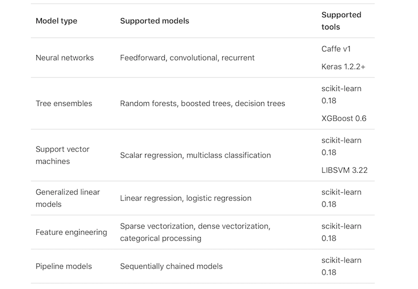Core ML model types and tools source Apple