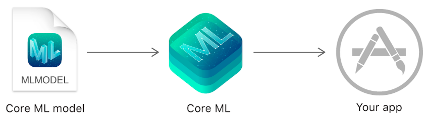 Core ML process flow
