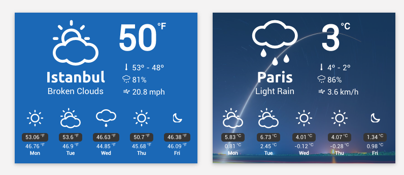 WP Weather Widget and WPBakery Add-on Temperature Plugin WordPress