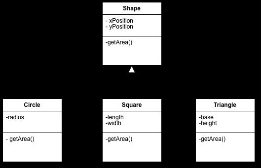 A basic inheritance diagram