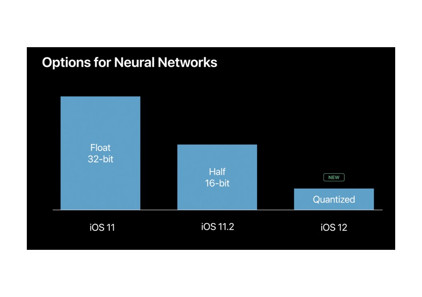 Figure 3 Neural Network Size Reductions