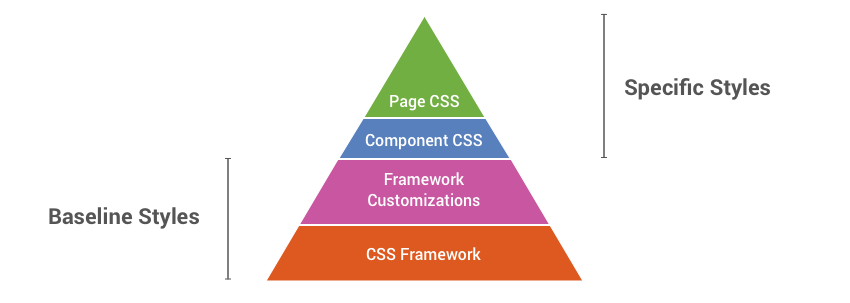 8 Best Practices for Perfect CSS Documentation