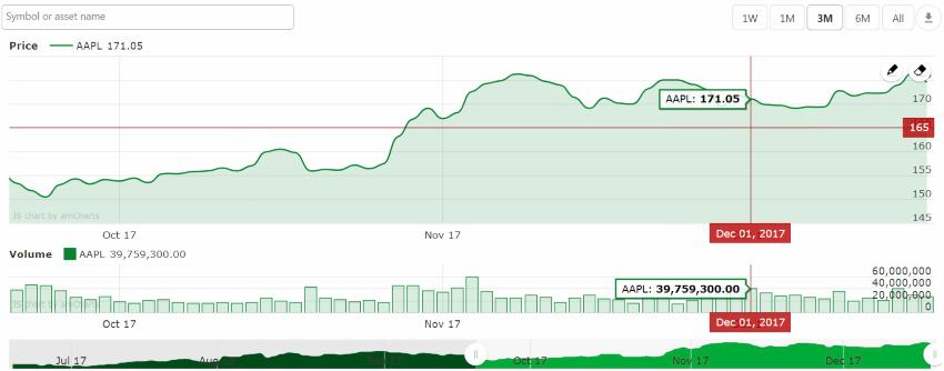 Stock Market & Forex Chart Plugin for WordPress