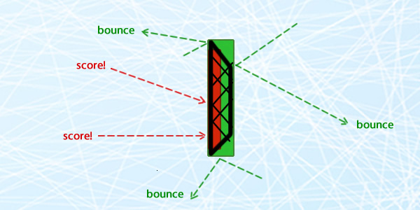 A few examples of how the puck would behave if it touched the rectangles while moving