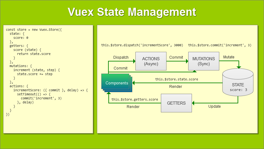How to Build Complex, Large-Scale Vue js Apps With Vuex