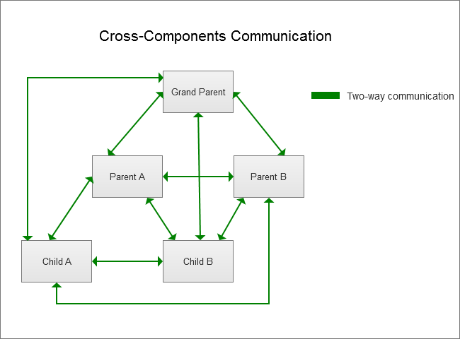 Design Patterns for Communication Between Vue js Components