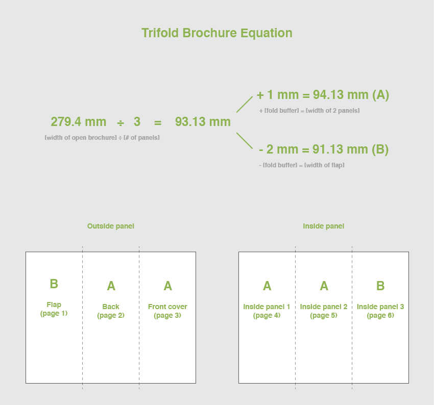 trifold brochure equation