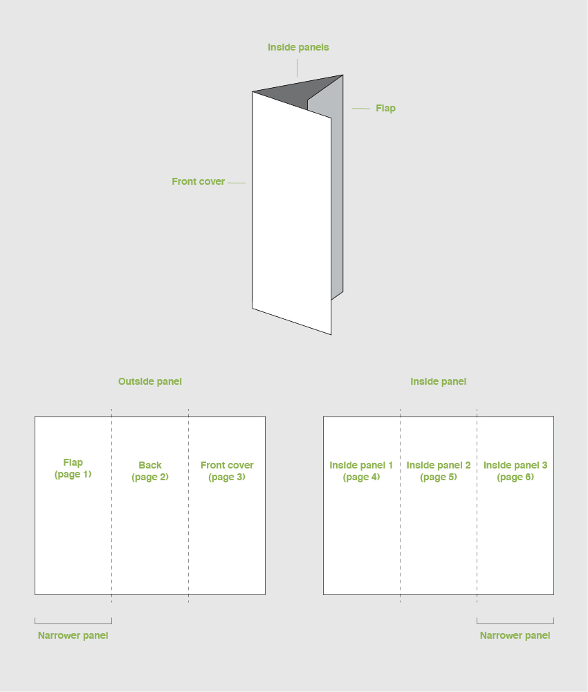 trifold brochure panels diagram