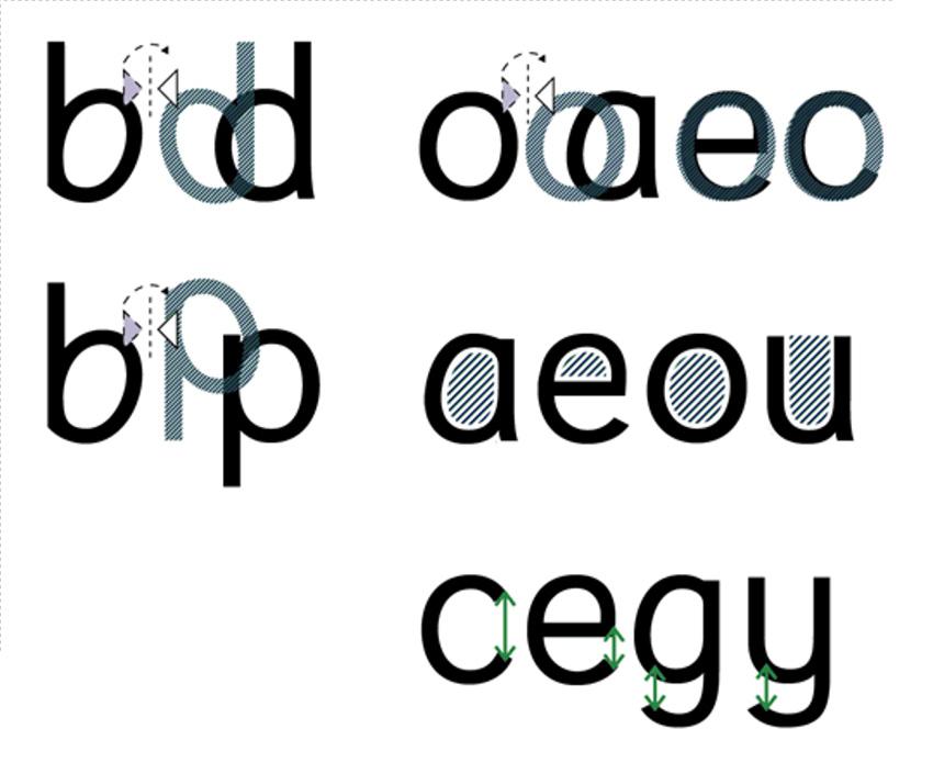 read regular type design specifics
