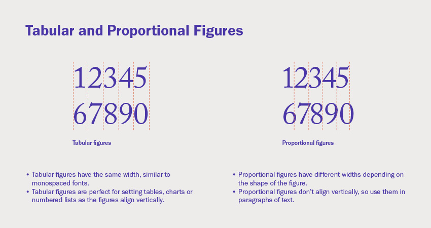 Tabular and proportional figures