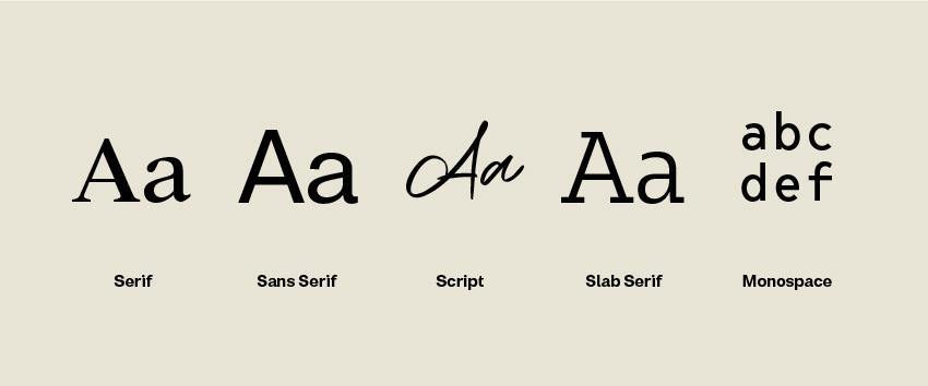 Typography related terms serif sans serif script slab serif and monospace