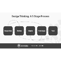The Testing Phase of Design Thinking