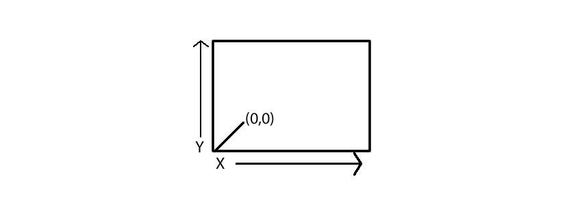 A nodes x and y coordinates
