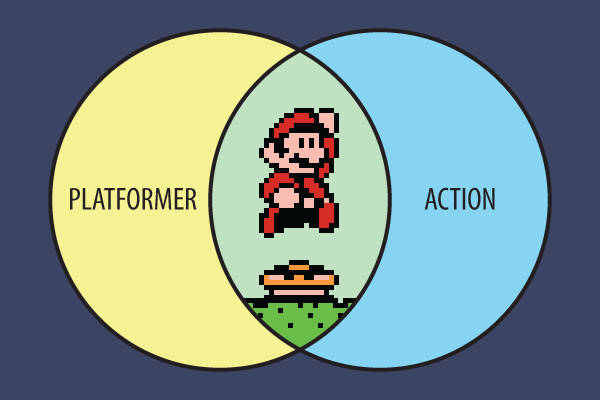 Mario is a composite of the platformer and action genres
