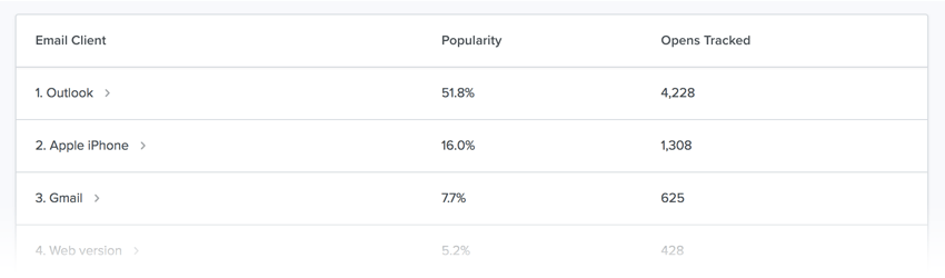 Analytics report showing popularity