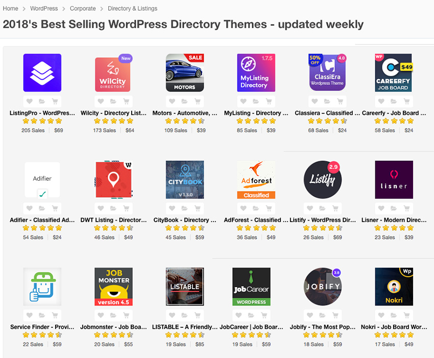 Best WordPress Directory Theme for 2018 available for sale on Envato Market