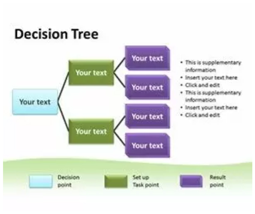Free Decision Tree PPT with Examples