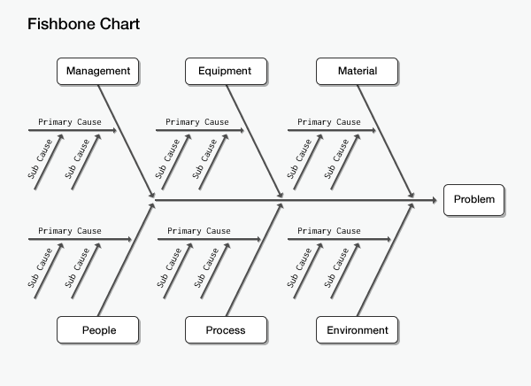 Get started with cause and effect analysis using a fishbone chart fishbone chart template use this tool to identify causes of a business problem ccuart Choice Image