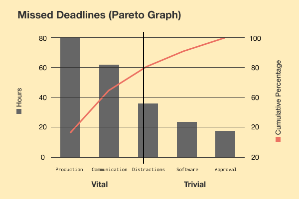 Solve 80 Of Your Problems With Pareto Analysis