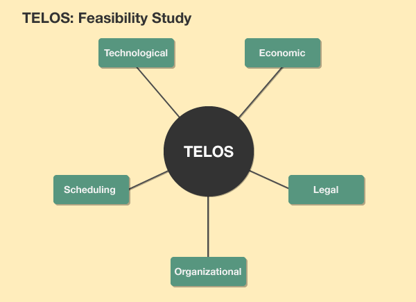 Can we really do it how to conduct a telos feasibility study when not to conduct a feasibility study flashek Gallery