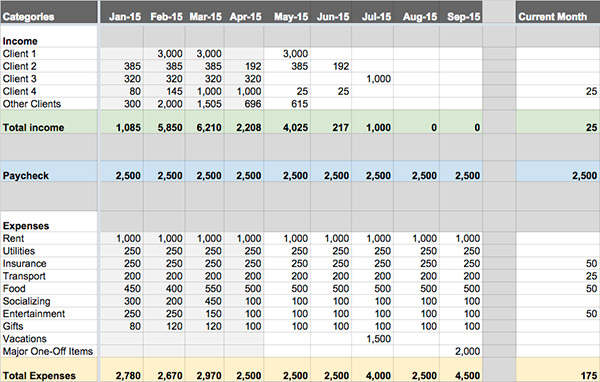 Freelance Budget - Spreadsheet