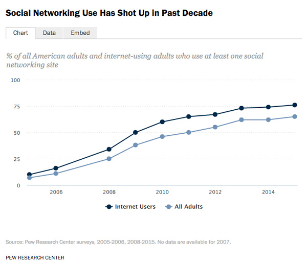 Pew Research Center - Internet Users