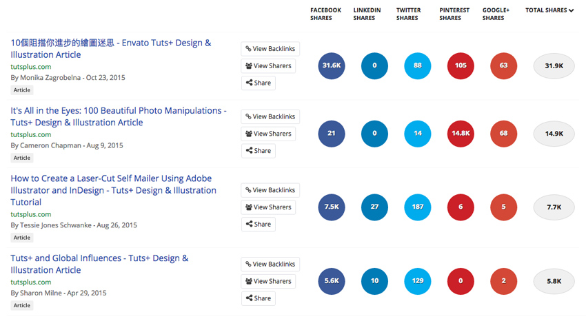 Buzzsumo Sharing Results for tutsplus