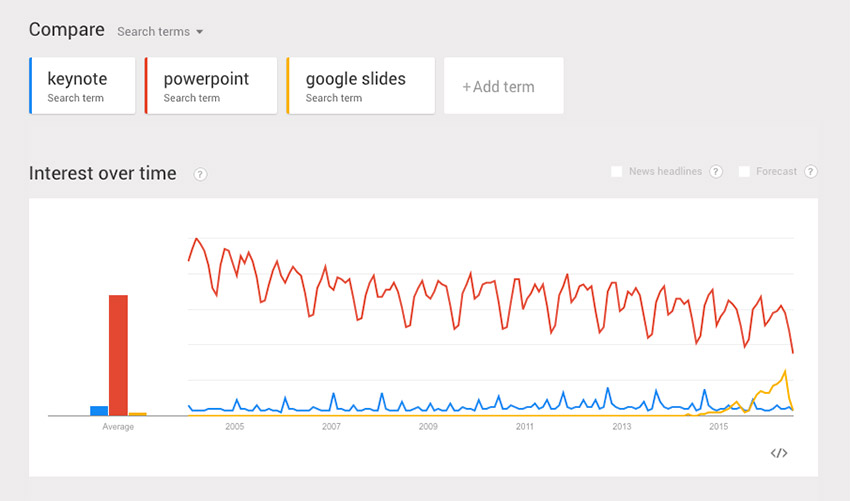 Trends PowerPoint vs Keynote vs Google Slides