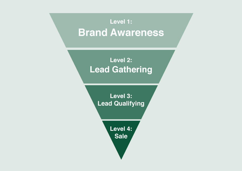 Online Sales Funnel Diagram