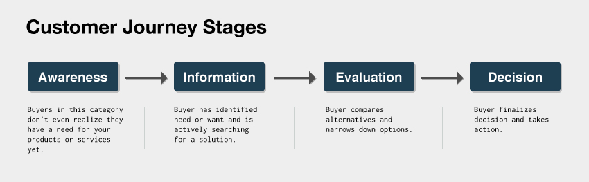 Customer Journey Stages Diagram