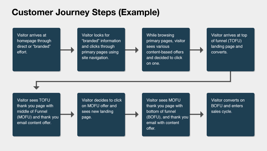 Customer Journey Steps Example