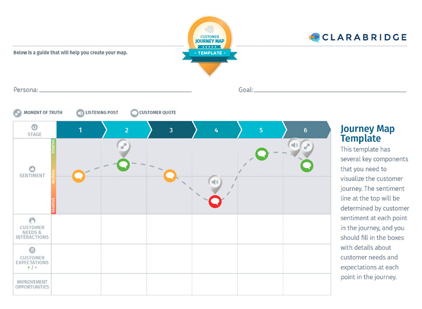 Clarabridge Customer Journey Map Template