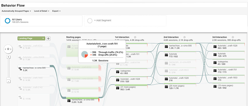Envato Tuts Crafts Behavior Flow Report Example