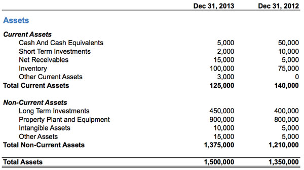 2. Assets  Financial Balance Sheet Template