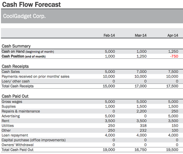 cash flow forecasts template