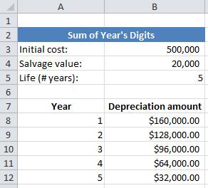 straight line depreciation excel