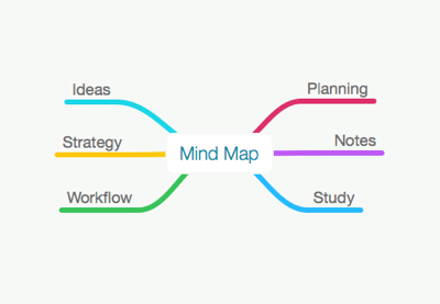 Mind Mapping 101 The Visual Way To Organize Information