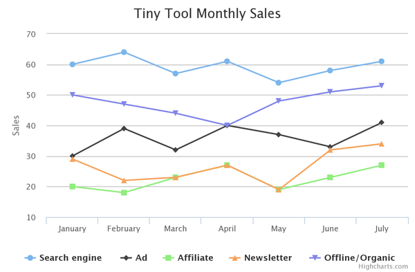 Adding Charts to Your Site with Highcharts