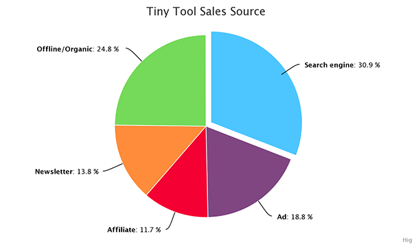 Highcharts pie chart example